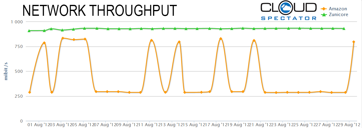 zunicore_amazon_throughput