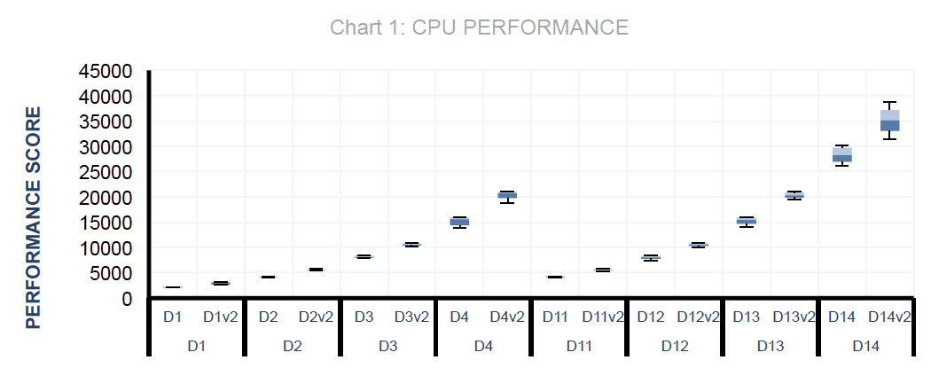 Azure Dv2 vs Ds CPU Performance Comparison