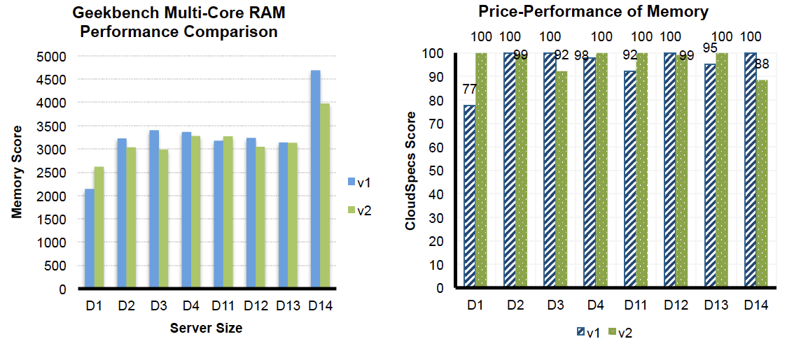 Geekbench Multi-Core RAM Performance Comparison and Price-Performance of Memory