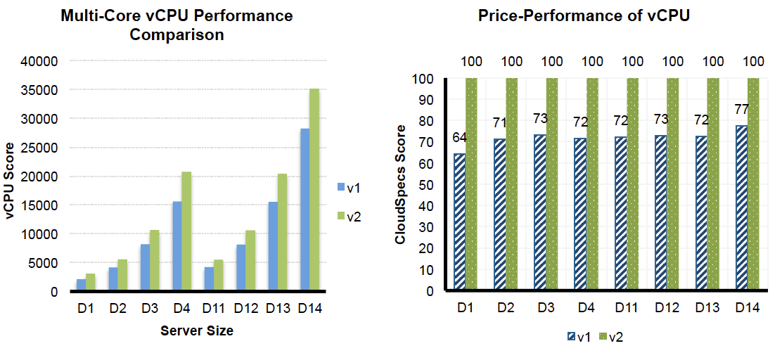 Multi-Core vCPU Performance Comparison and Price-Performance of vCPU