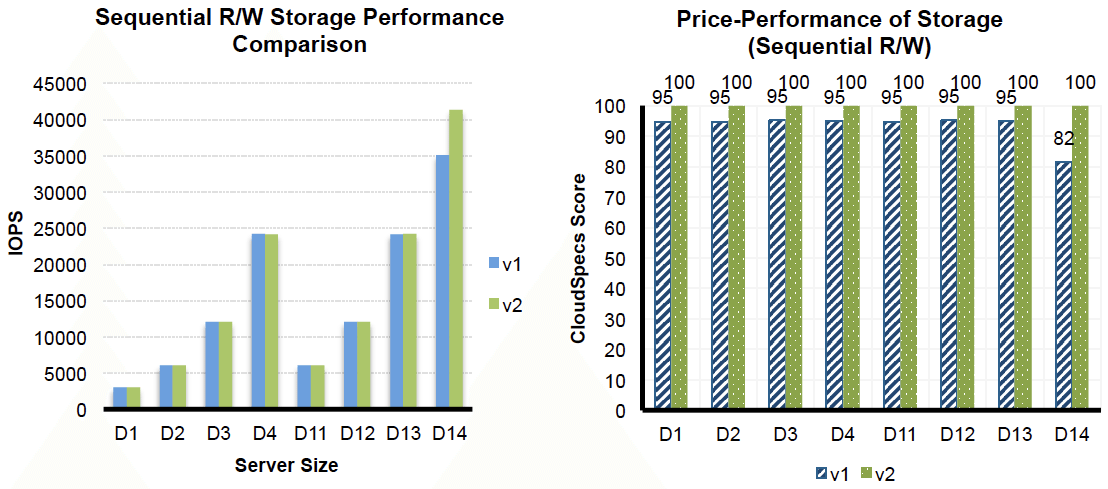 Sequential R/W Storage Performance Comparison and Price-Performance of Storage (Sequential R/W)