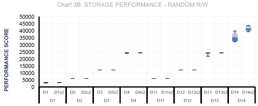Storage Performance - Random R/W