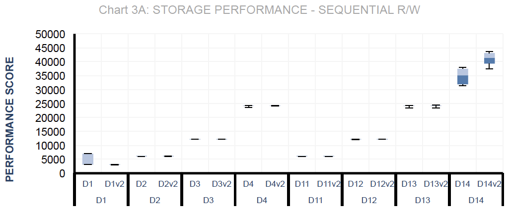 Storage Performance - Sequential R/W