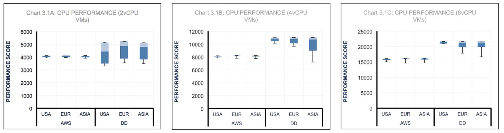 CPU Performance Comparison graphs of 2, 4 and 8vCPU VMs