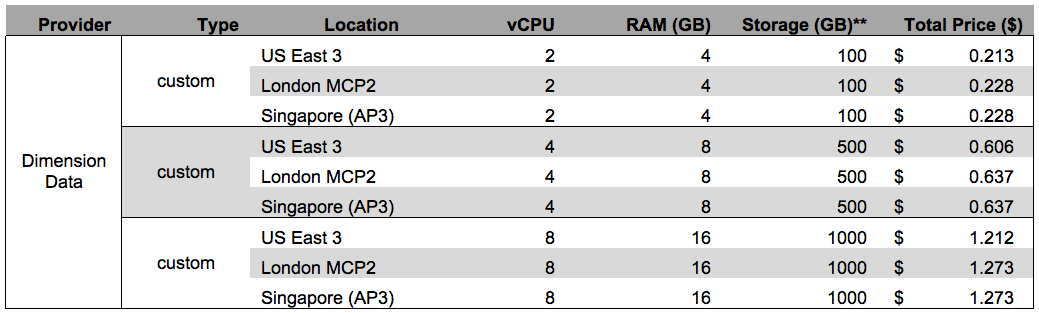 Dimension Data Pricing 2016 table