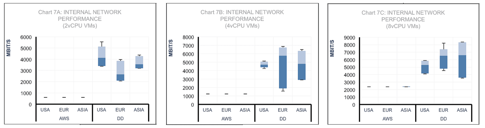 Internal Network Performance comparison graphs, for 2, 4 and 8vCPU VMs