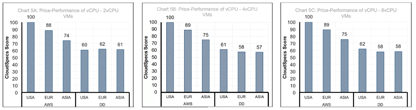Price Performance of vCPU comparison graphs, for 2, 4 and 8vCPU VMs