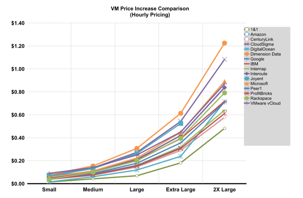 Linux VM Price Increase Comparison: hourly pricing graph