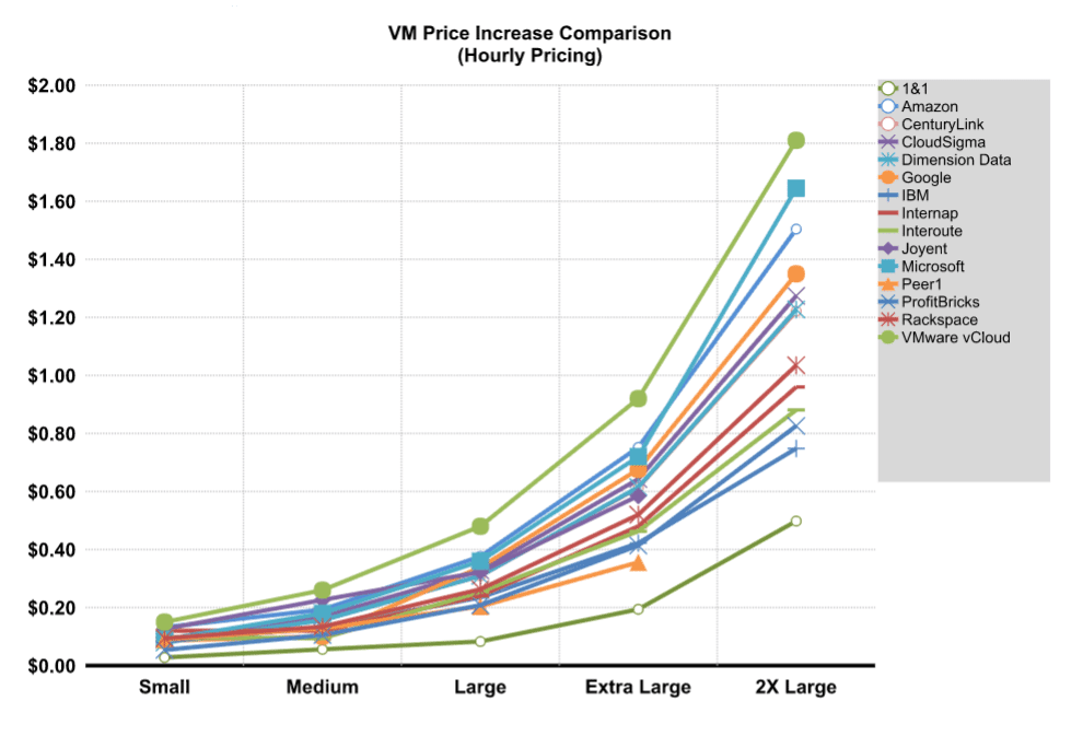 Windows VM Price Increase Comparison: hourly pricing graph