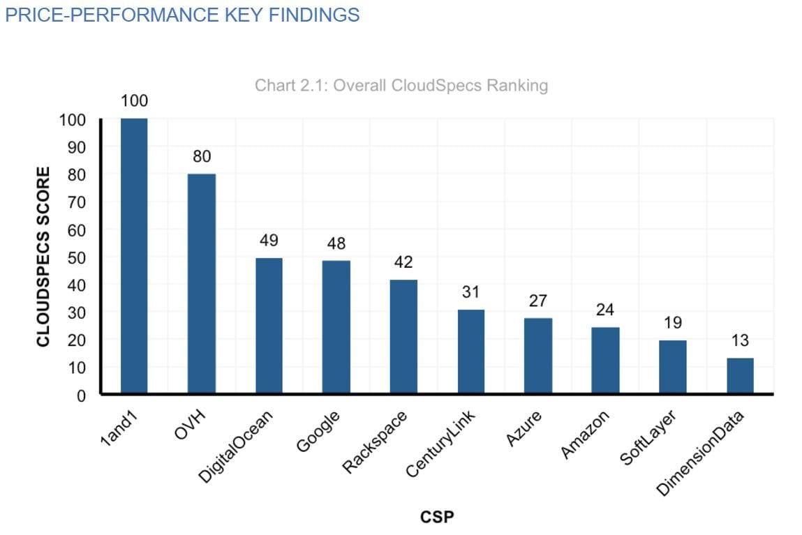 Price-Performance Key Findings: Overall CloudSpecs Ranking