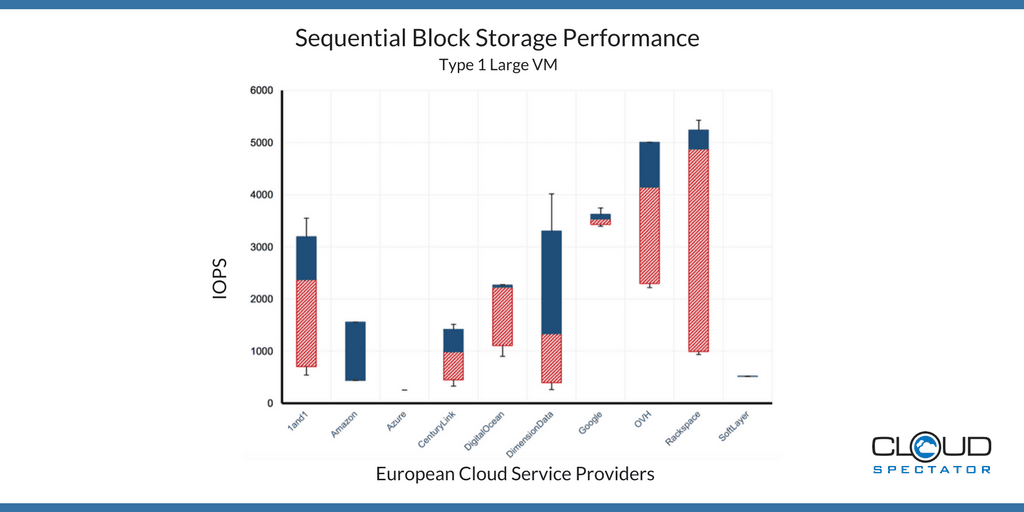 2017 Sequential Block Storage Performance of European Cloud Service Providers