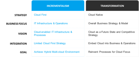 Attributes of Cloud Incrementalism versus Transformation