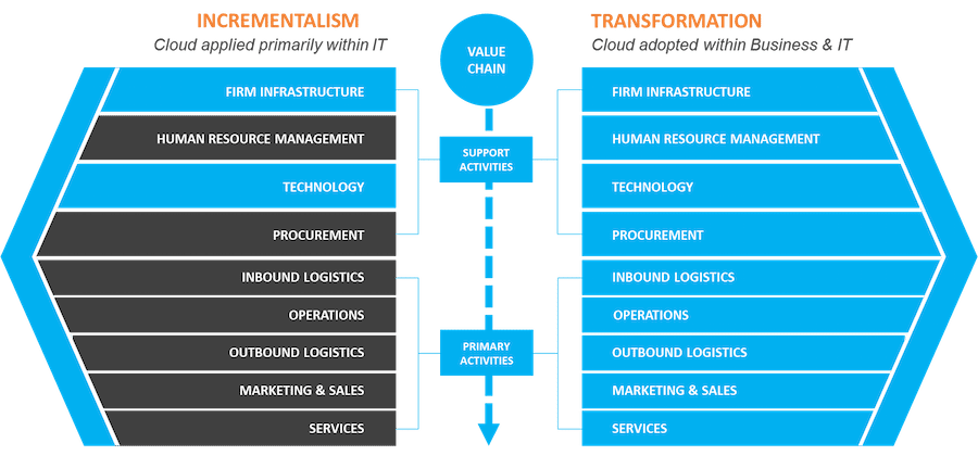 Value Chain of Cloud Incrementalism versus Transformation