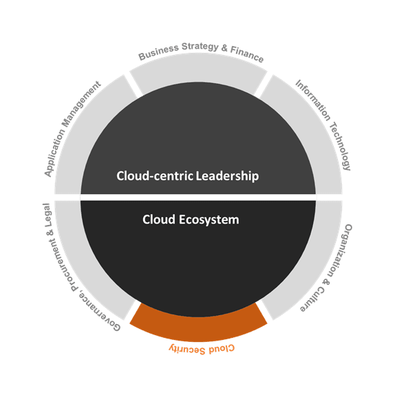 Cloud Transformation Readiness Domain: Cloud Security