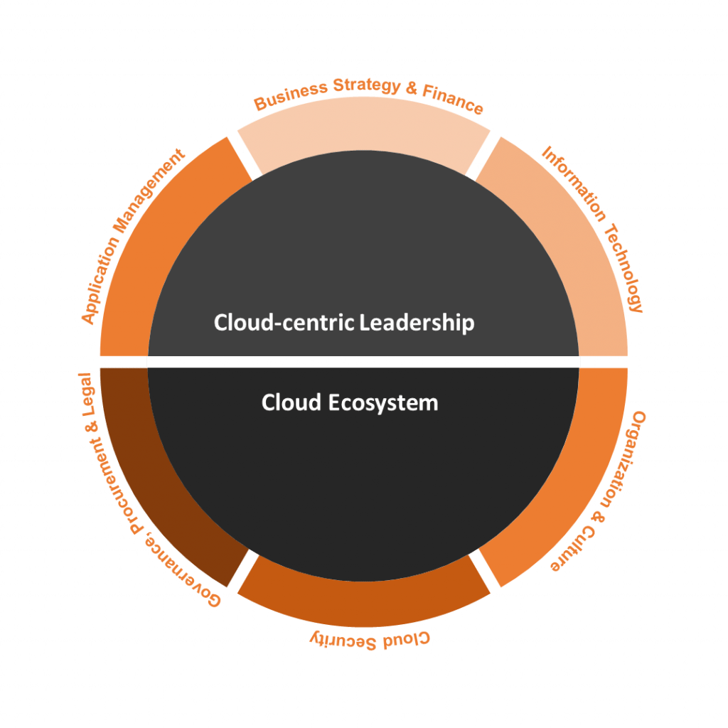 Cloud Transformation Readiness Domain Model