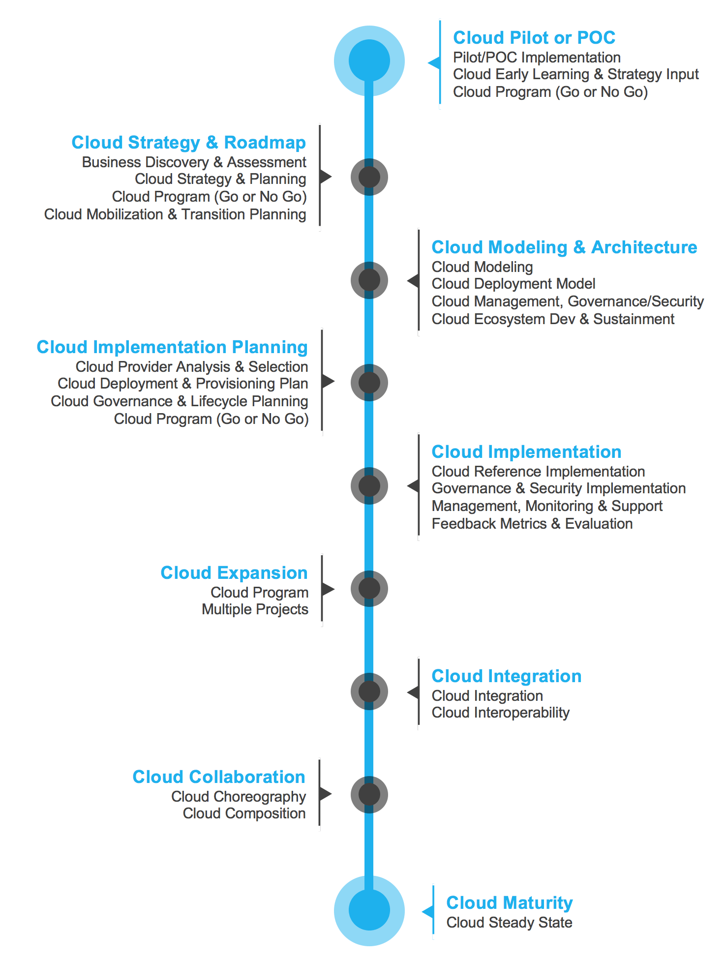 The Cloud Adoption Lifecycle