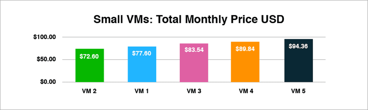Figure 1: Comparing Cloud VMs by Price Only