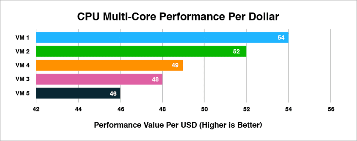 Figure 3: Price-Performance Comparison of Virtual Machines